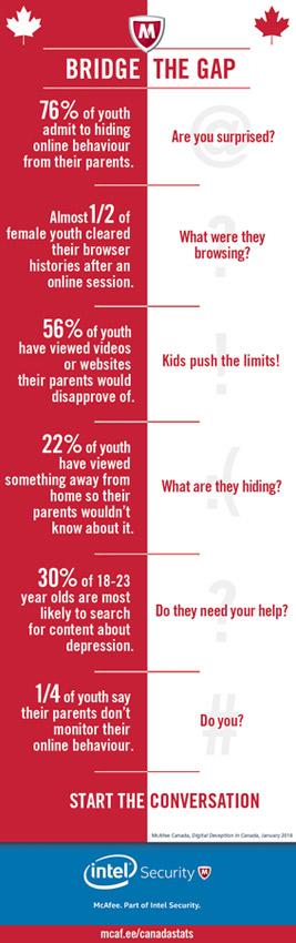 Infographic Bridge the Gap